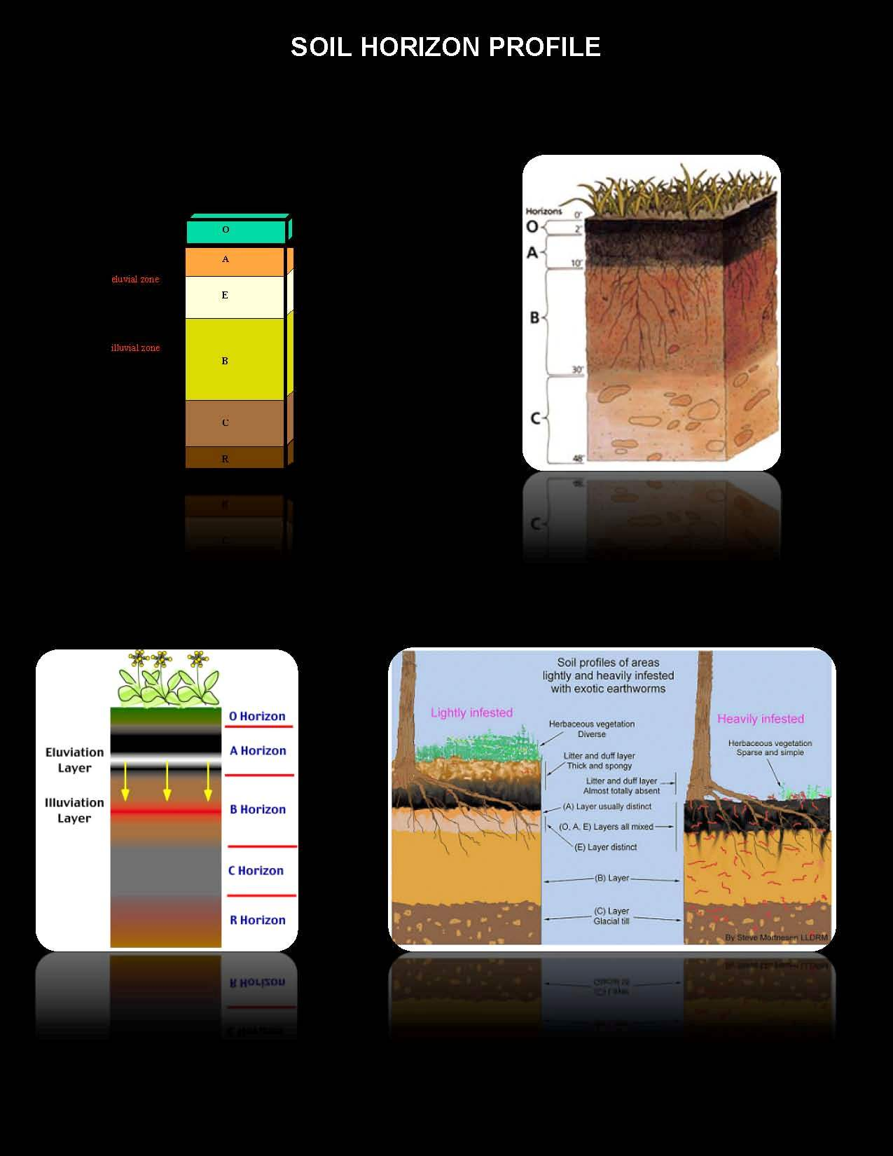Soil Identification