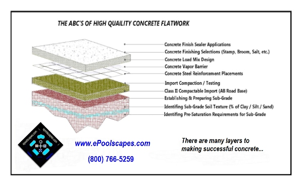 The Layers of Successful Concrete