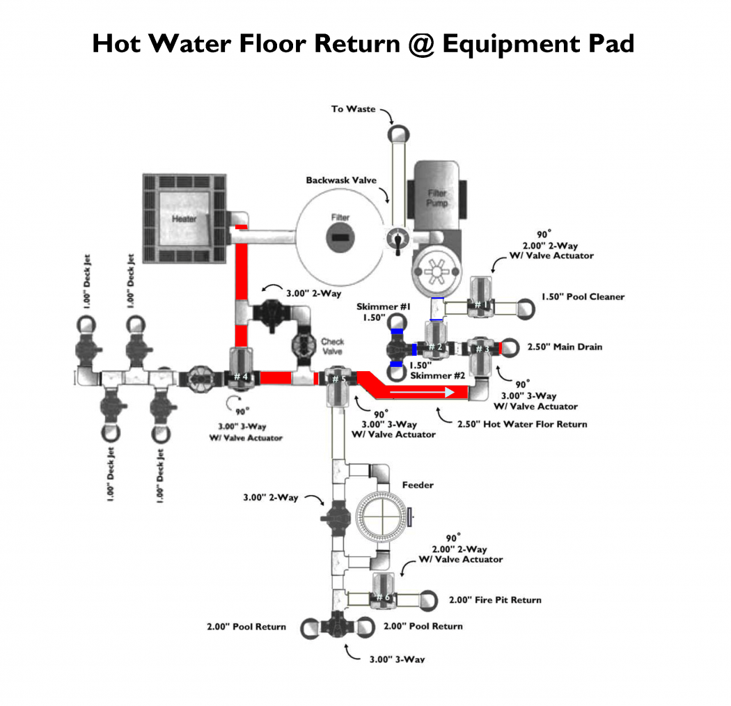 Hot Water Return Valving