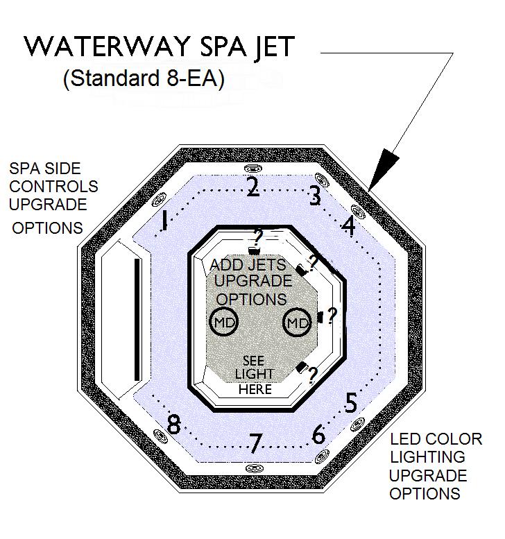 Spa Jet Placements