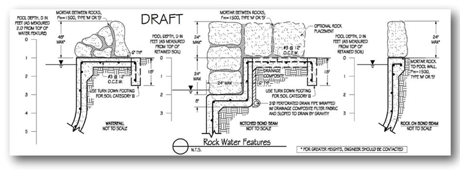 Sample Rock Water Feature Engineering