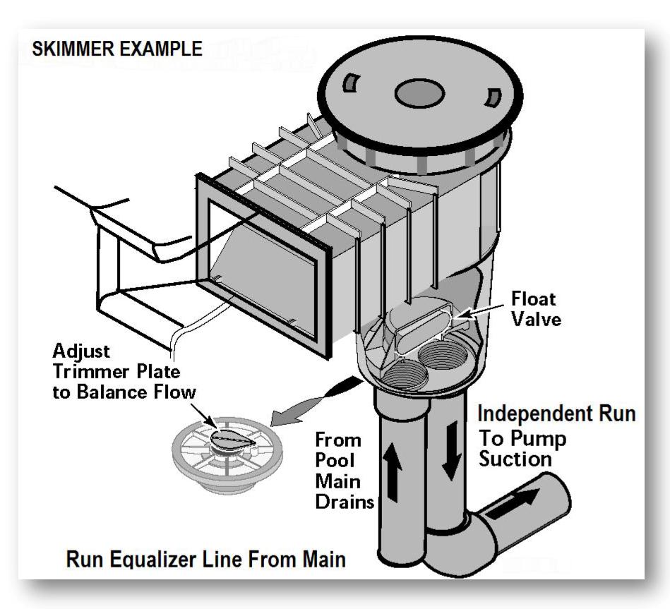 Skimmer Installation w/ 3.00 in. Overflow